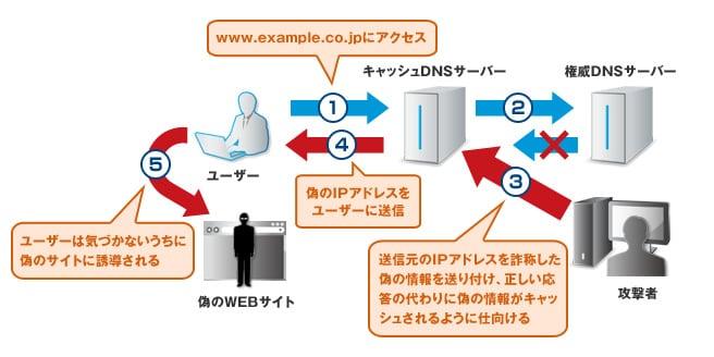 DNSサーバーへの「キャッシュポイズニング攻撃」対策について | 法人 ...
