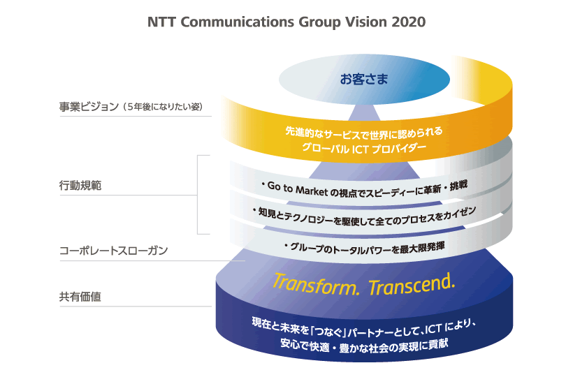 NTT Communications Group Vision 2020