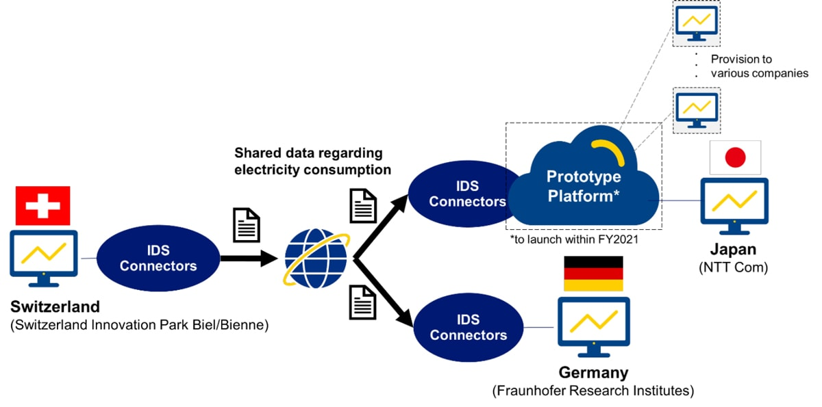Flow chart of recent data-sharing trial