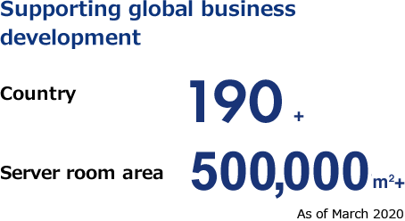 Support global business development