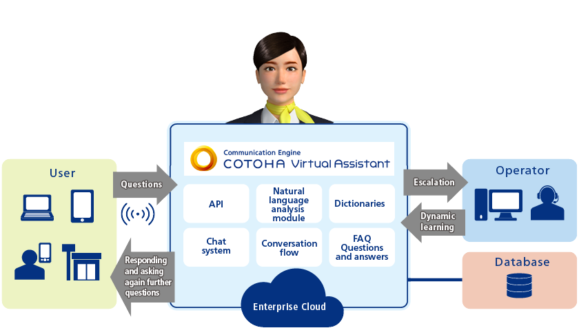 COTOHA Service overview
