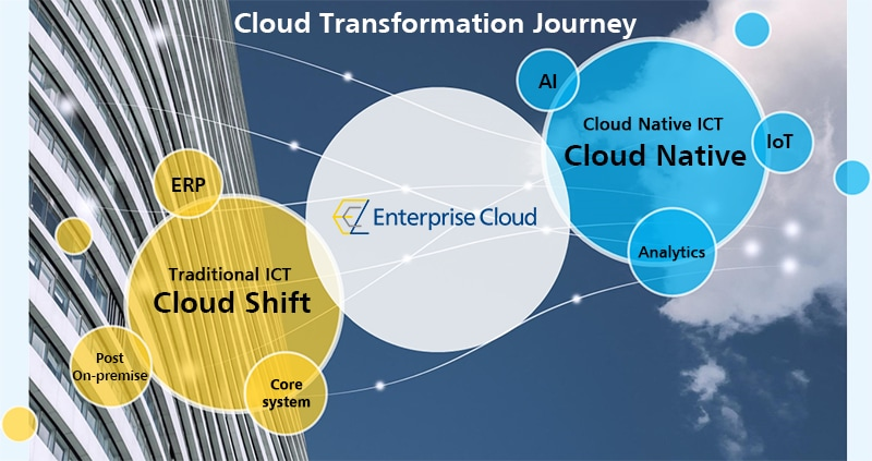 Enterprise Cloud   NTT Communications Global ICT Services