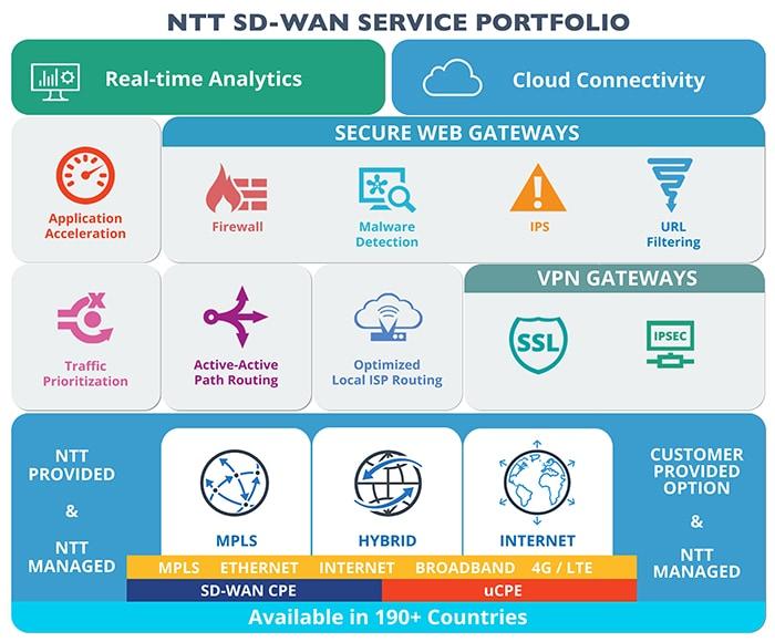 Wireless Internet Service Provider >> SD-WAN Service Portfolio | NTT Communications Global ICT Services Provider