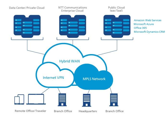 Cloud VPN overview