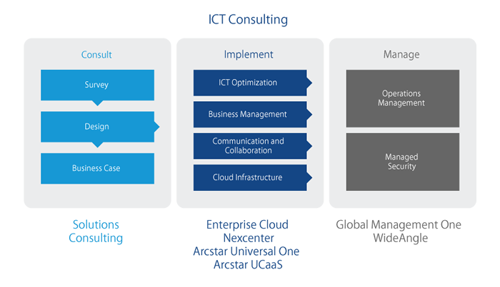 Global Identity & Access Management Solution | NTT