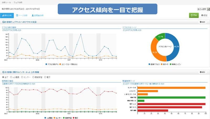 web_analysis