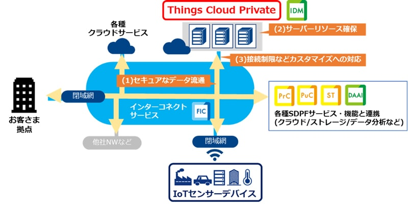 <Things Cloud Privateのイメージ>