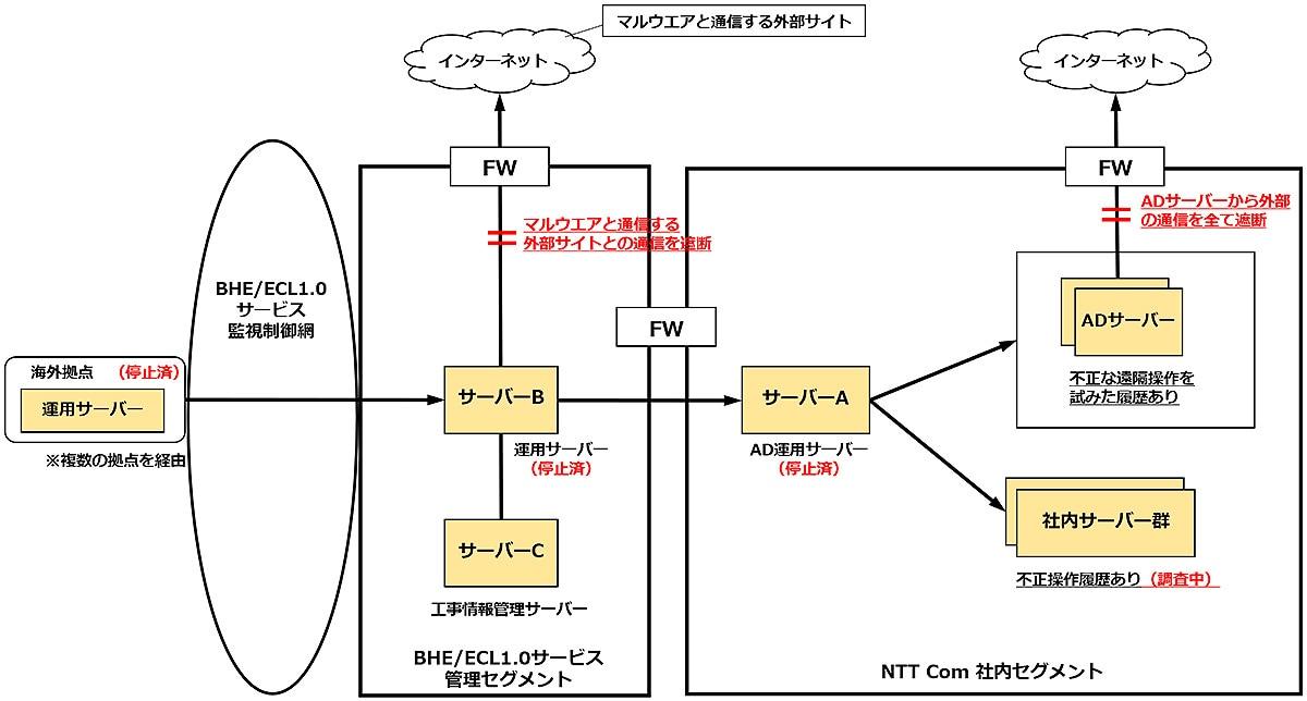 【発生事象概要図】