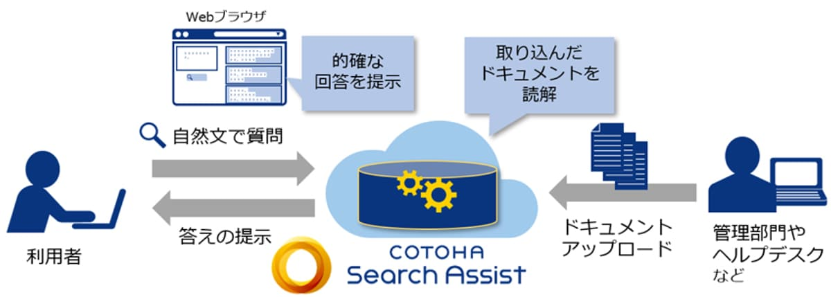 (図4)COTOHA® Search Assist