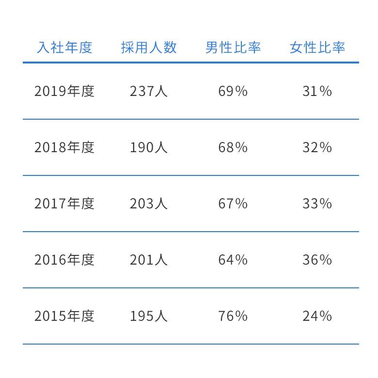 ntt コミュニケーションズ 新卒