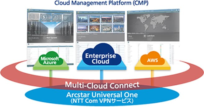 Cloud Management Platform(CMP)
