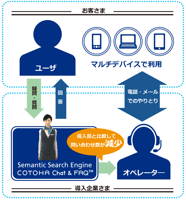 COTOHAサービス概要
