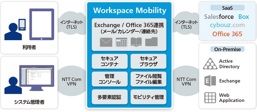 Workspace Mobilityの構成概要