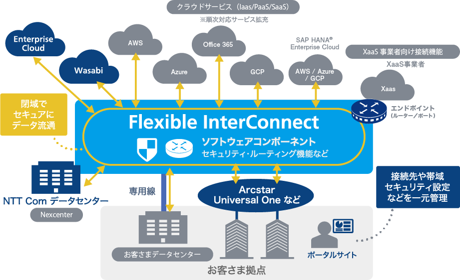 Flexible InterConnectサービス