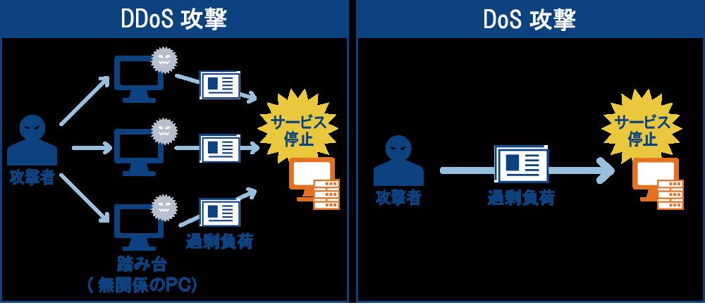 DDoS攻撃とは? | NTTコミュニケーションズ 法人のお客さま