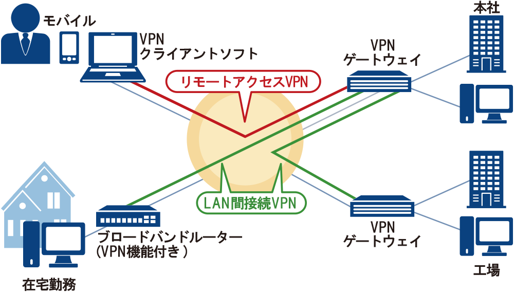 Darknet vpn hyrda вход тор браузер выбор страны hydraruzxpnew4af