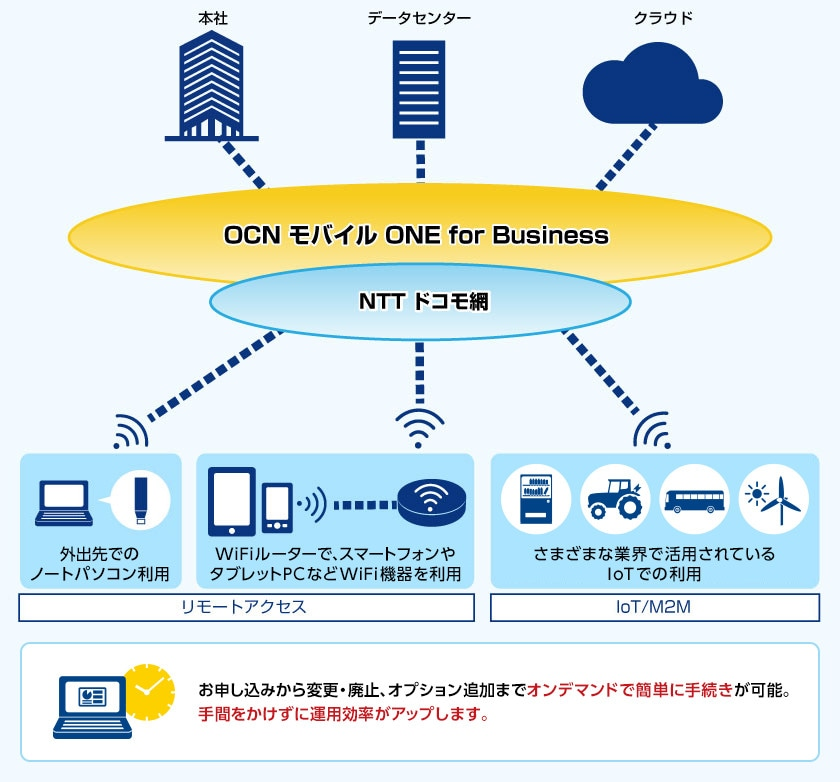 図.OCN モバイル ONE for Business