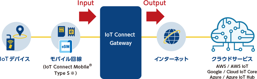 IoT Connect Gatewayとは