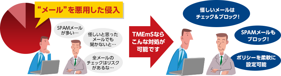 メールセキュリティ対策 HES Trend Micro Hosted Email Security™