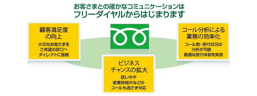 フリーダイヤル | 0120 【公式】 | NTTコミュニケーションズ 法人の ...