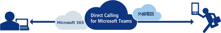 Direct Calling for Microsoft Teamsの画像