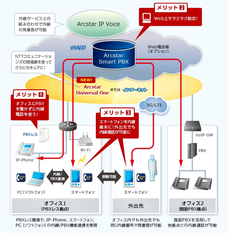 Arcstar Smart PBXの構成図