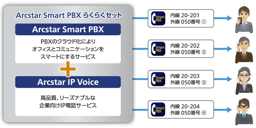 Arcstar Smart PBX と Arcstar IP Voice(Smart PBX)を組み合わせ イメージ図