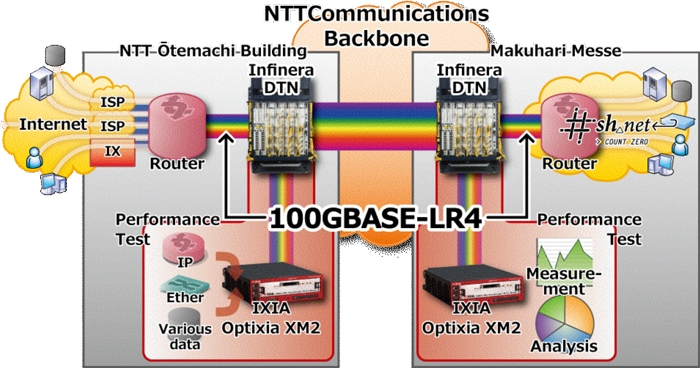 NTT Com, Infinera and Ixia to Provide World's First