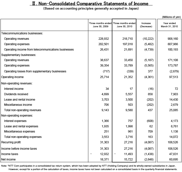 II.Non-Consolidated Comparative Statements of Income