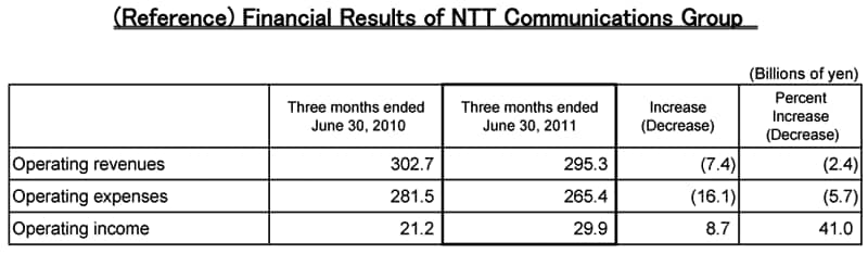 (Reference) Financial Results of NTT Communications Group