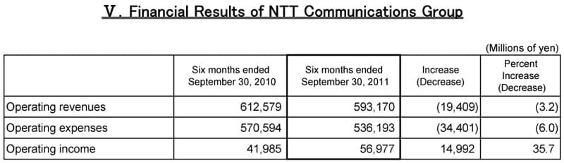 V.Financial Results of NTT Communications Group