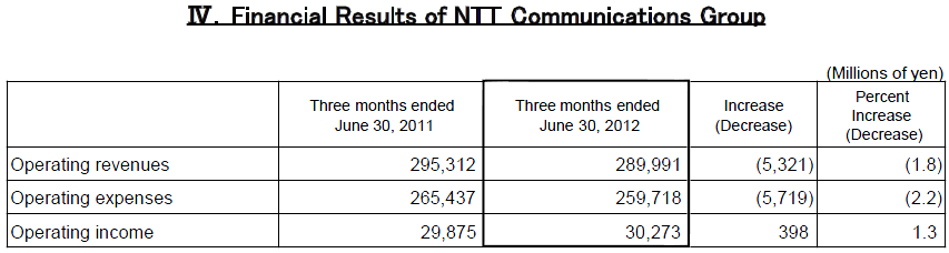 IV.Financial Results of NTT Communications Group