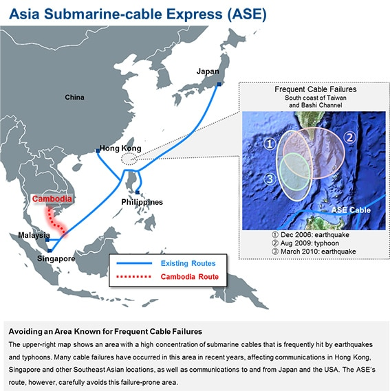Asia Submarine-cable Express(ASE)