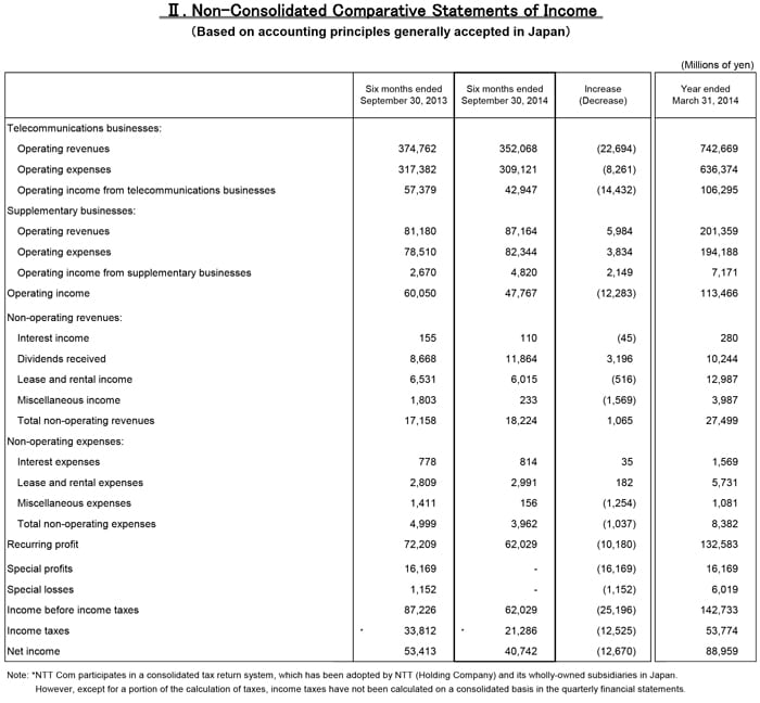 II. Non-Consolidated Comparative Statements of Income