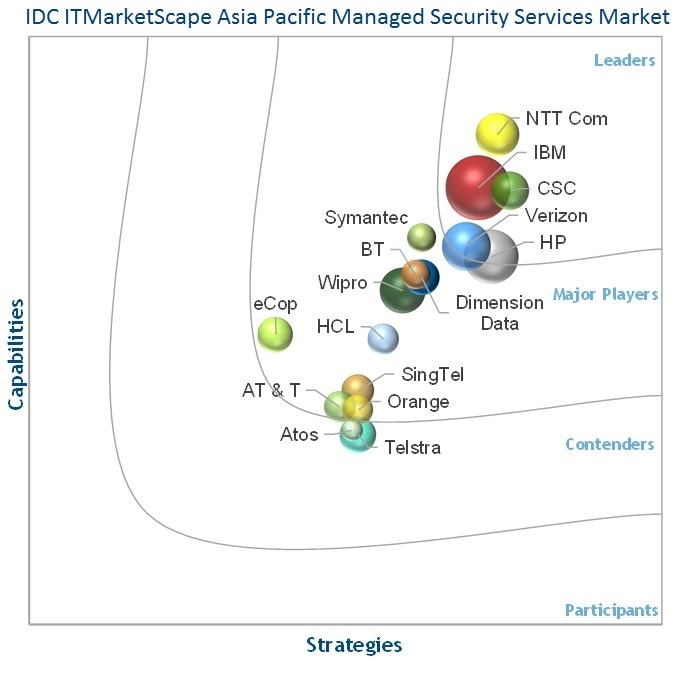press releases june 12  2015  ntt com named as a leader in idc itmarketscape  asia  pacific