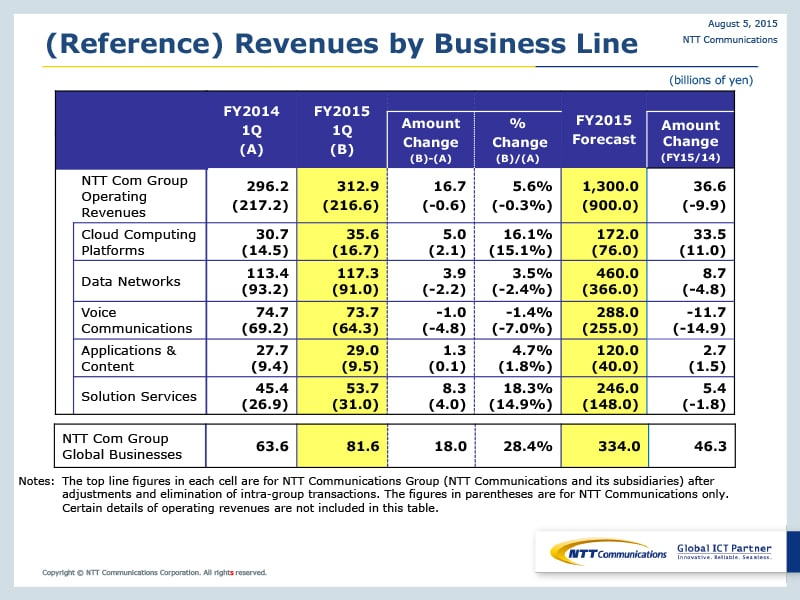 (Reference) Revenues by Business Line