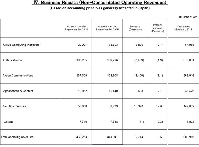 Business Results (Non-Consolidated Operating Revenues)