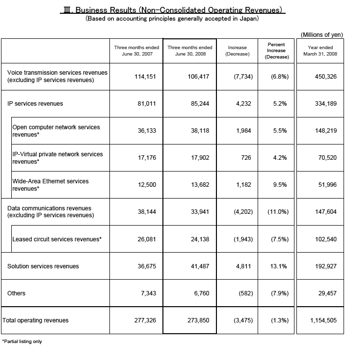 III. Business Results(Non-Consolidated Operating Revenues)