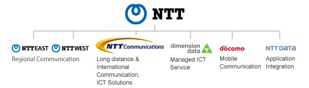Companies of NTT Group