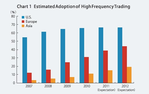Chart 1 Estimated Adoption of High Frequency Trading