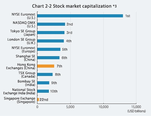 Chart 2-2 Stock market capitalization*3