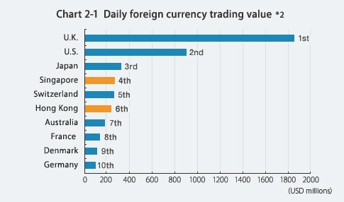 Chart 2-1 Daily foreign currency trading value*2