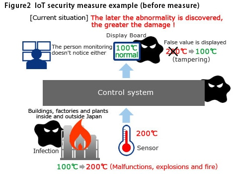 IoT security measure example (before measure)