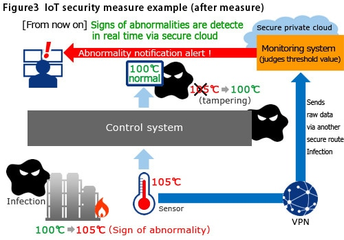 IoT security measure example (after measure)