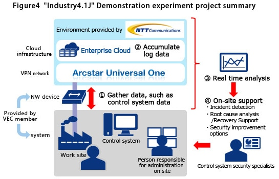 'Industry4.1J' Validation Experiment Project Summary