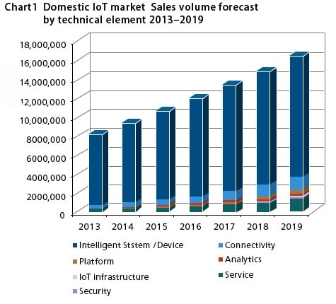 Domestic IoT market  Sales volume forecast by technical element 2013-2019