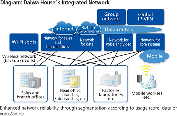 Diagram:Daiwa House's Integrated Network