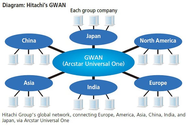 Diagram:Hitachi's GWAN