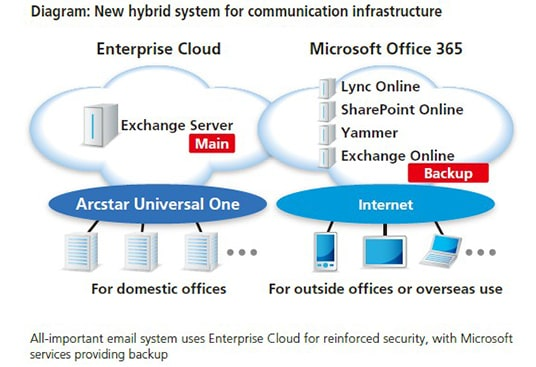 Diagram:New hyblid system for communication infrastructure