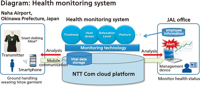 Diagram: Health monitoring system